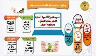 5,2 مليون جنية لإقراض 697 مشروعاً  فى 13 محافظة من صندوق التنمية المحلية